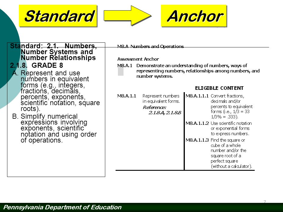 Standard Anchor. Standard: 2.1. Numbers, Number Systems and Number Relationships. 2.1.8. GRADE 8.