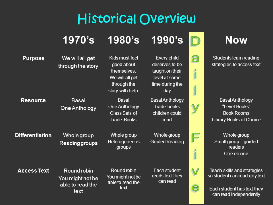 Daily Five Historical Overview 1970's 1980's 1990's Now Purpose