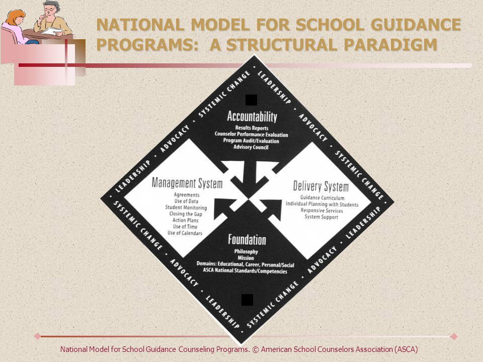 NATIONAL MODEL FOR SCHOOL GUIDANCE PROGRAMS: A STRUCTURAL PARADIGM