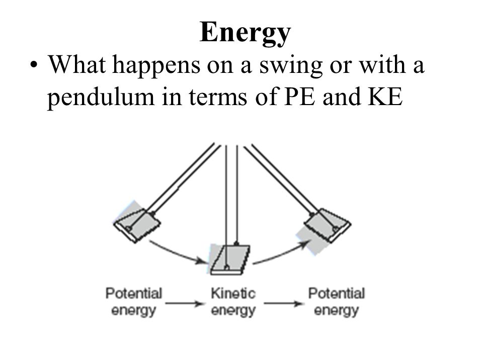 Energy What happens on a swing or with a pendulum in terms of PE and KE