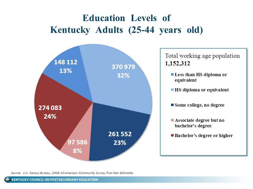 Education Levels of Kentucky Adults (25-44 years old)