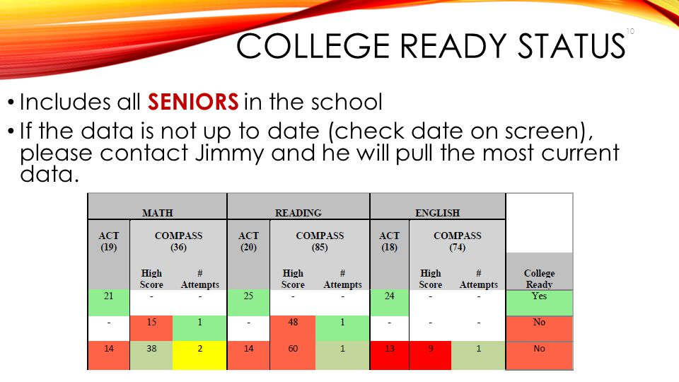 College Ready Status Includes all SENIORS in the school