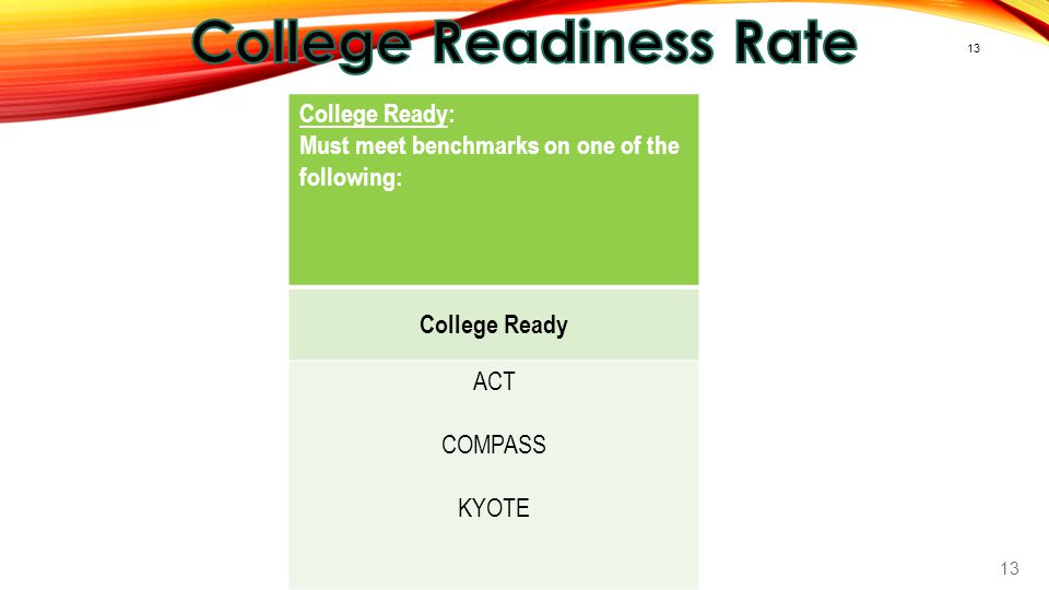 College Readiness Rate