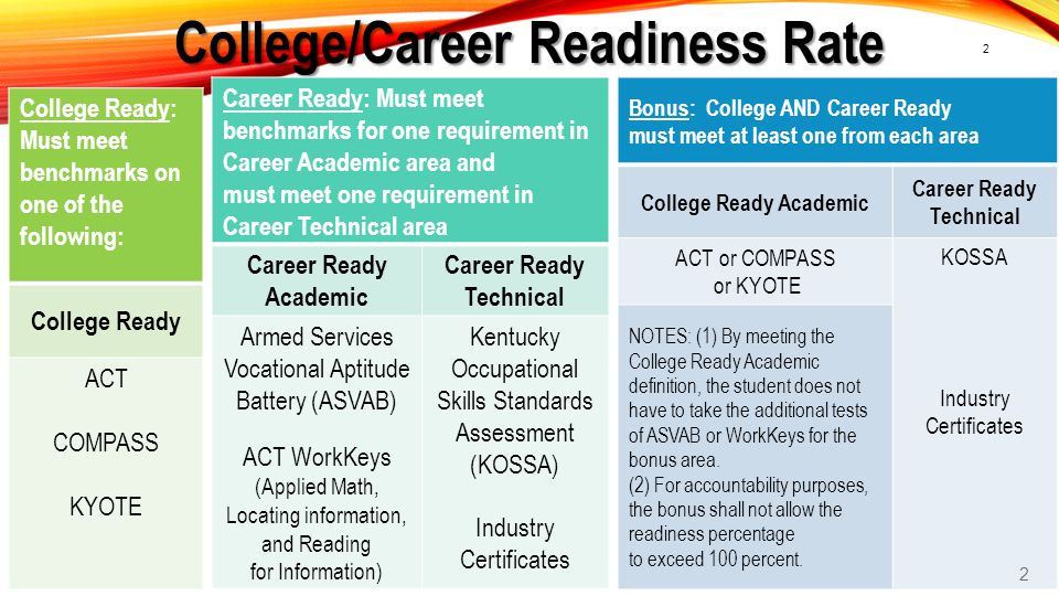 College/Career Readiness Rate