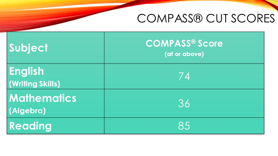 COMPASS® Score (at or above)