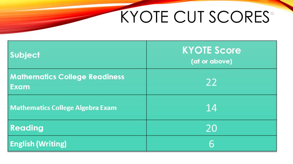 KYOTE Score (at or above)