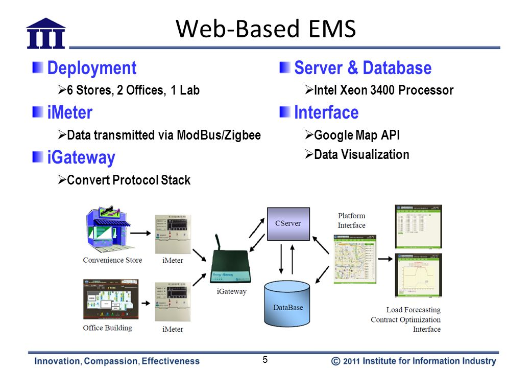 Web-Based EMS Deployment iMeter iGateway Server & Database Interface