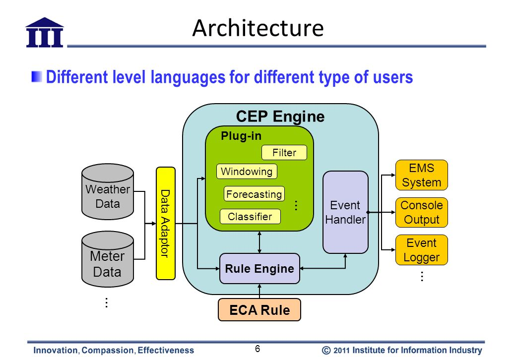 Architecture Different level languages for different type of users
