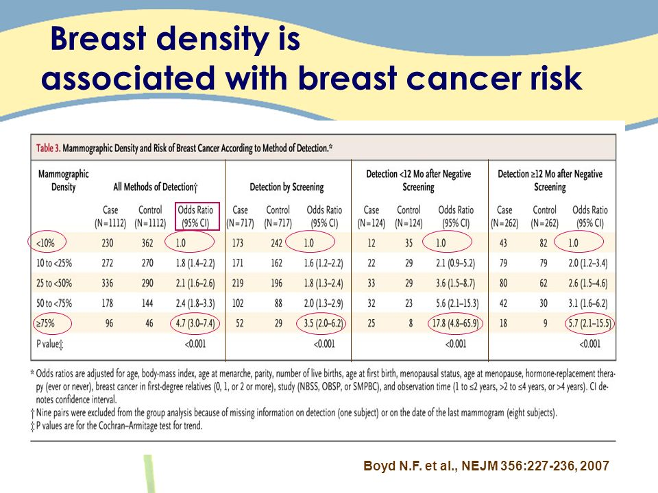 Breast density is associated with breast cancer risk