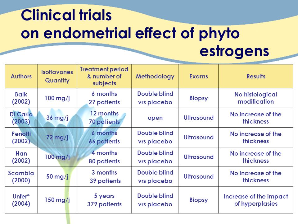Clinical trials on endometrial effect of phyto estrogens