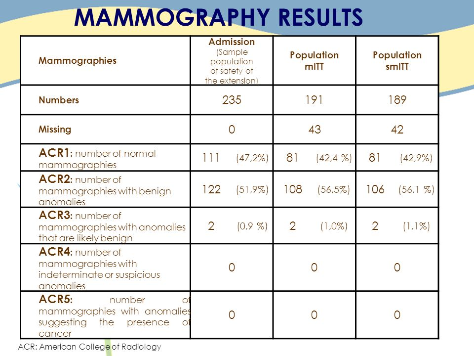 MAMMOGRAPHY RESULTS Mammographies. Admission. (Sample. population. of safety of. the extension)