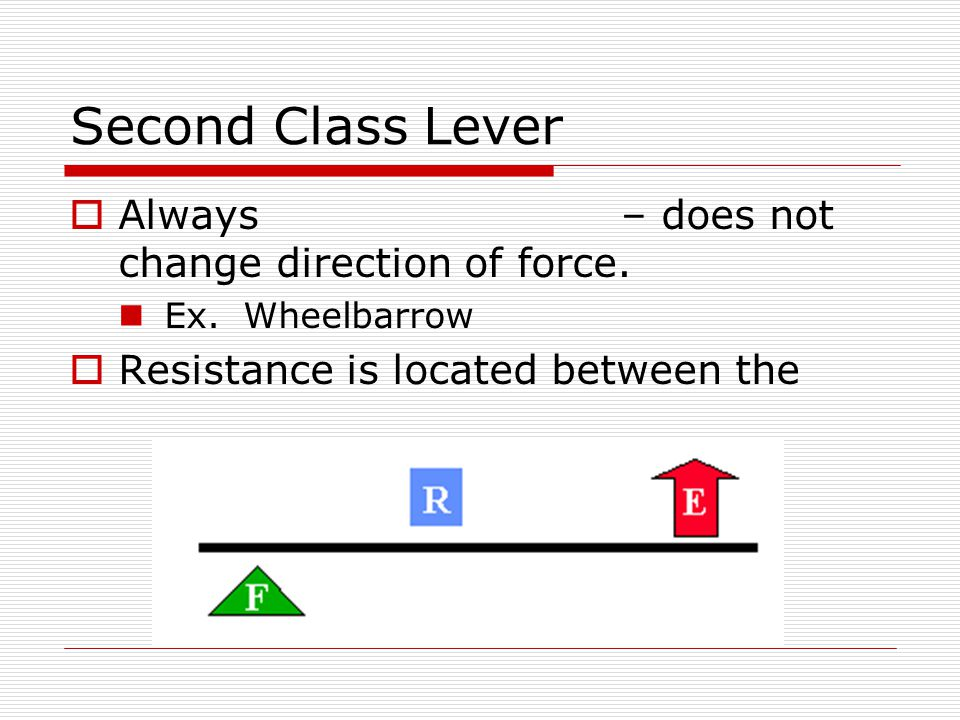 Second Class Lever Always – does not change direction of force.