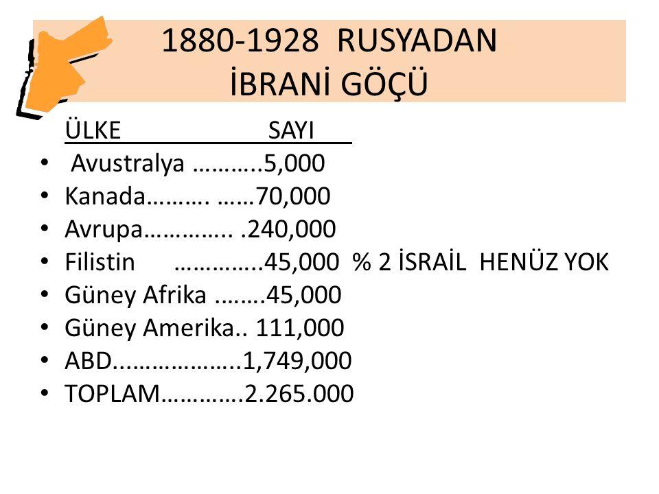 1880-1928 RUSYADAN İBRANİ GÖÇÜ ÜLKE SAYI Avustralya ………..5,000