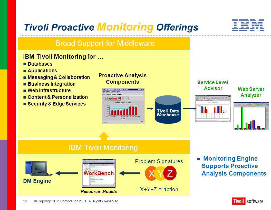 Tivoli Proactive Monitoring Offerings