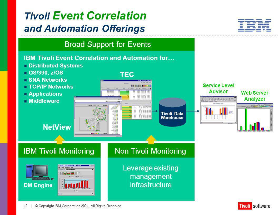 Tivoli Event Correlation and Automation Offerings