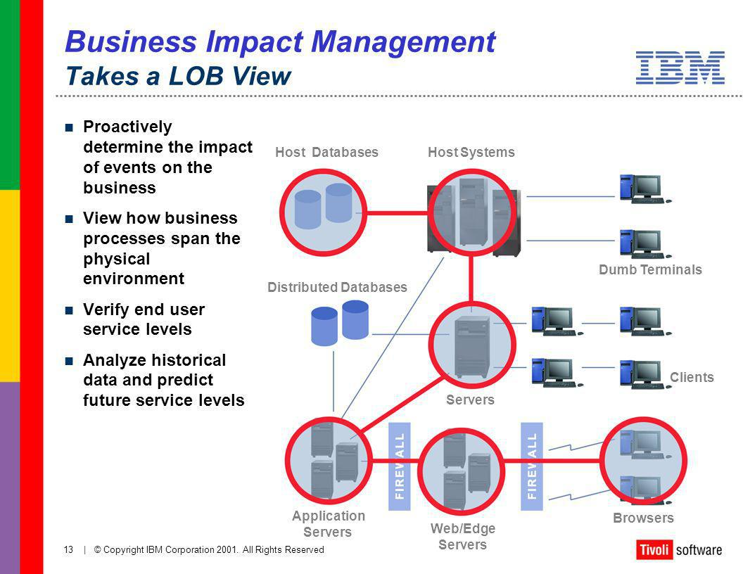 Business Impact Management Takes a LOB View