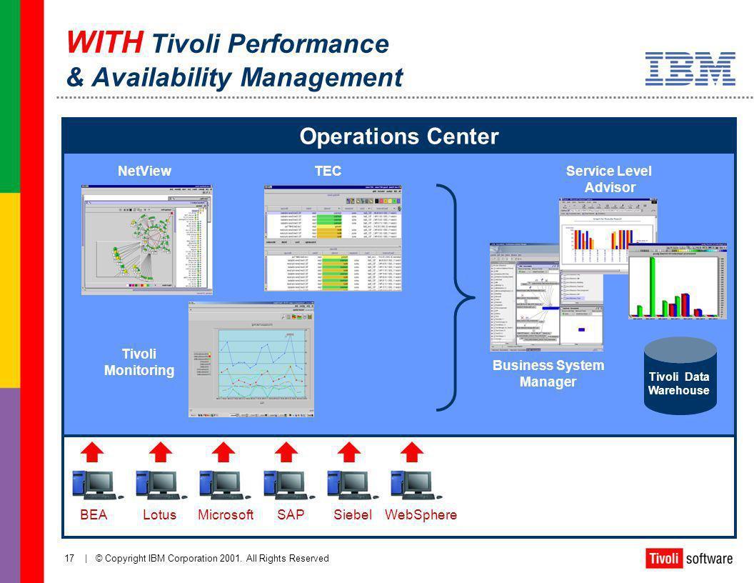 WITH Tivoli Performance & Availability Management