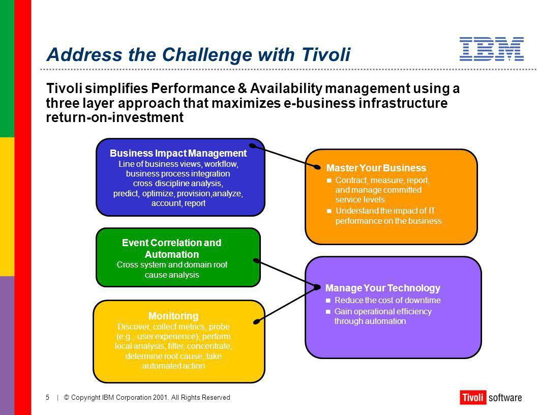 Address the Challenge with Tivoli