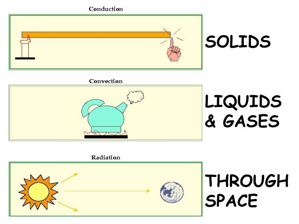 SOLIDS LIQUIDS & GASES THROUGH SPACE