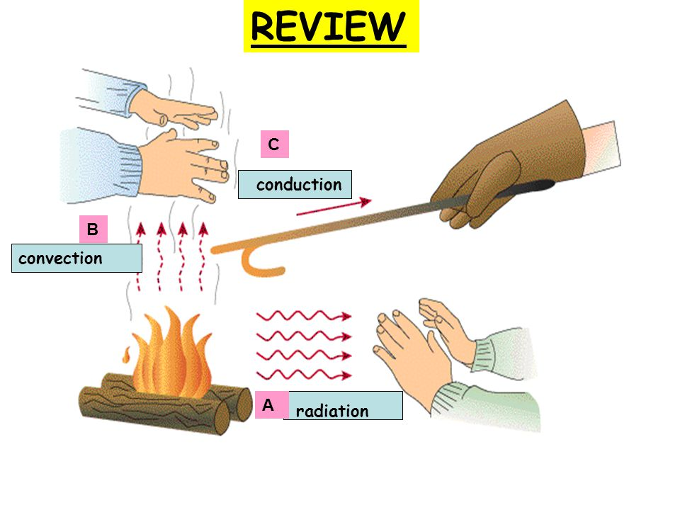 REVIEW C conduction B convection A radiation