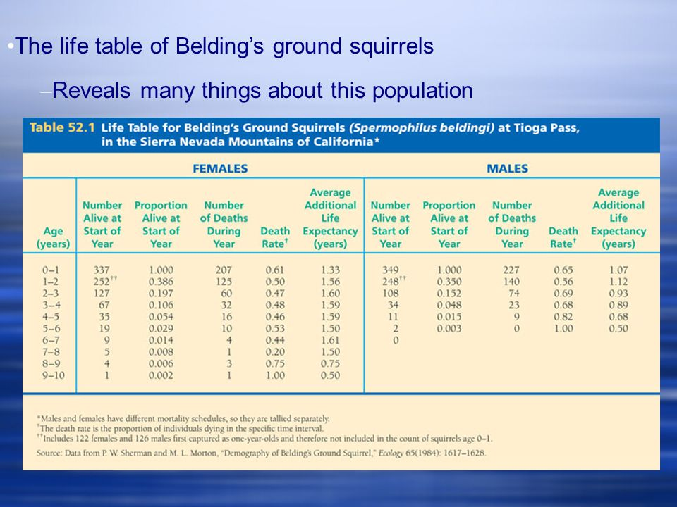 The life table of Belding's ground squirrels