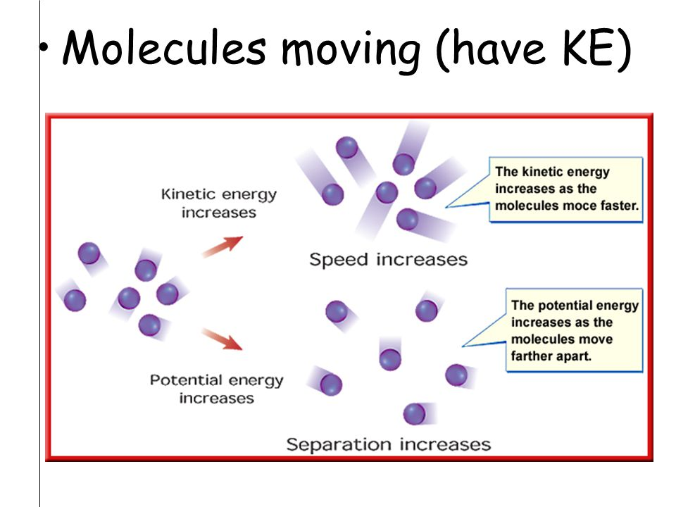 Molecules moving (have KE)