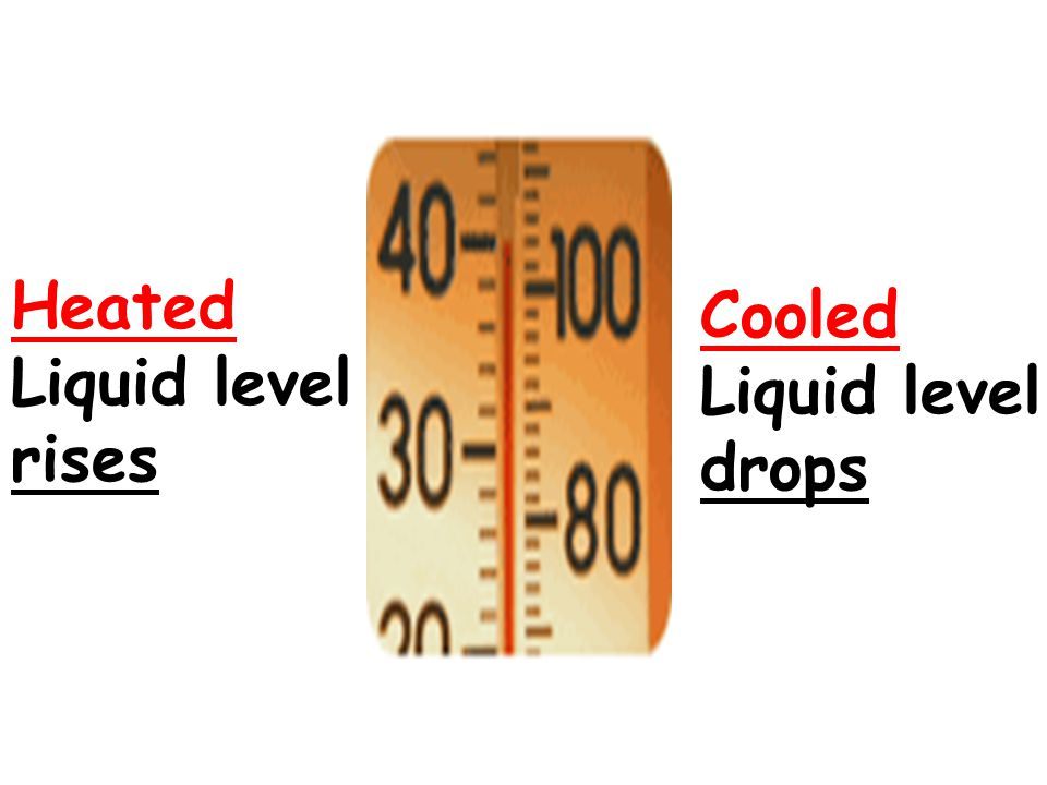 Heated Liquid level rises Cooled Liquid level drops