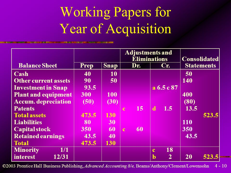 Working Papers for Year of Acquisition
