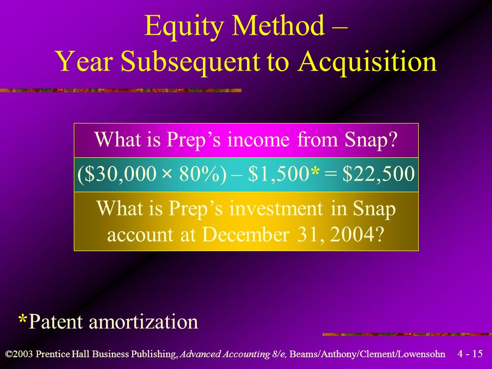 Equity Method – Year Subsequent to Acquisition
