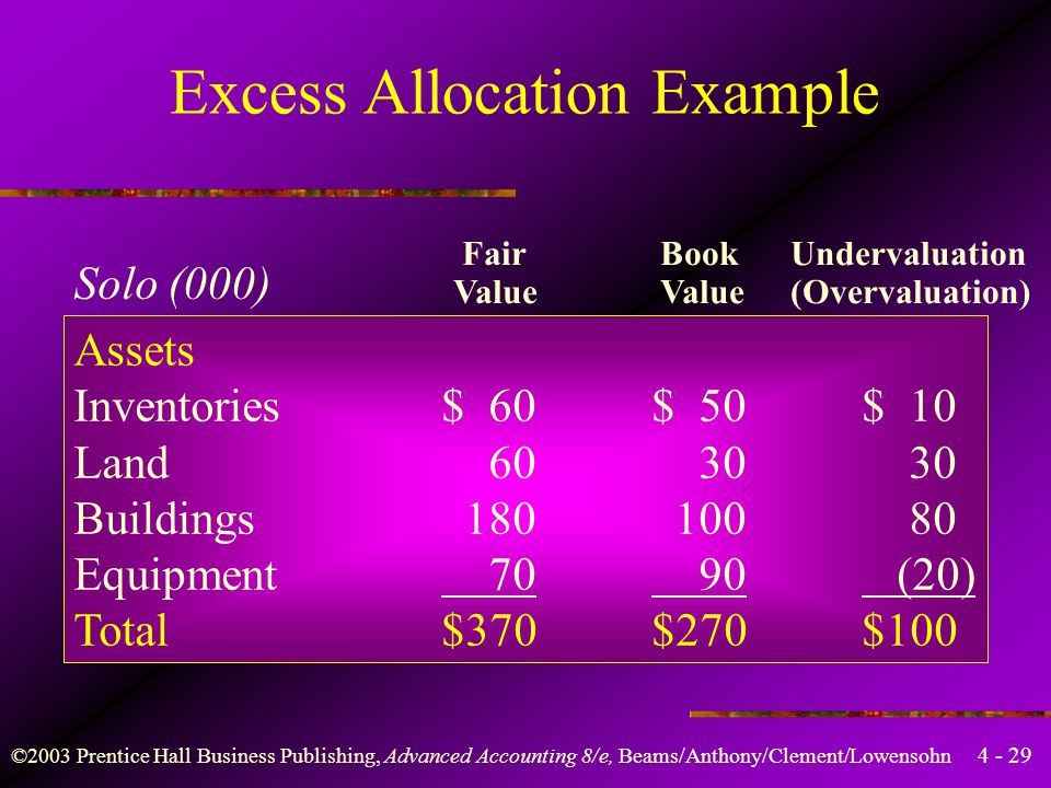 Excess Allocation Example