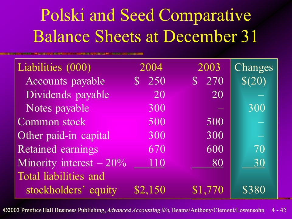 Polski and Seed Comparative Balance Sheets at December 31