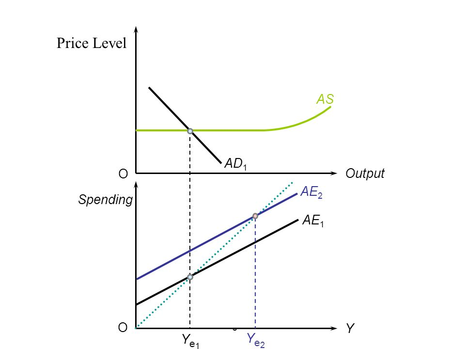 Price Level AS AD1 O Output AE2 Spending AE1 O fig Y Ye1 Ye2