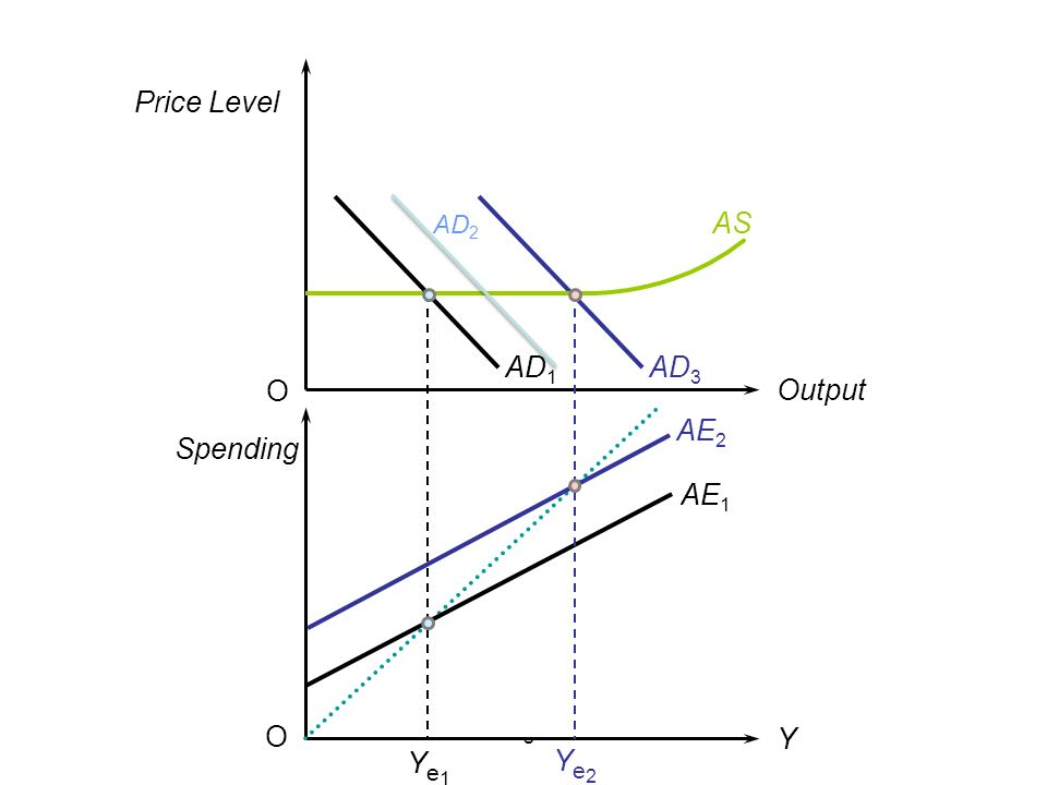 AD2 Price Level AD3 AS AD1 O Output AE2 Spending AE1 O fig Y Ye1 Ye2