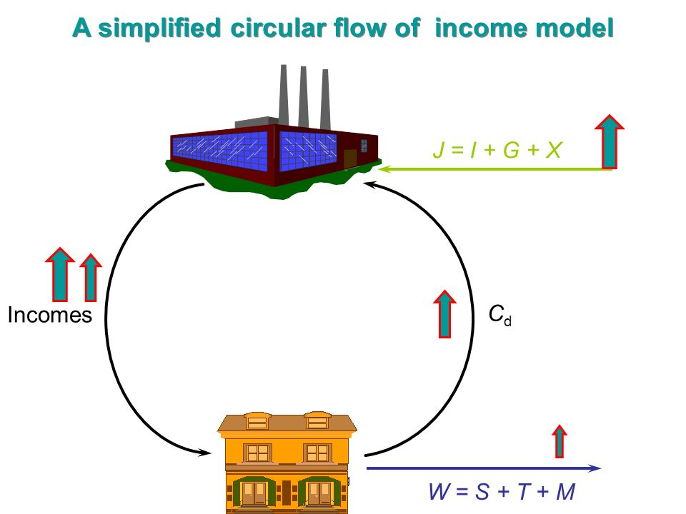 A simplified circular flow of income model