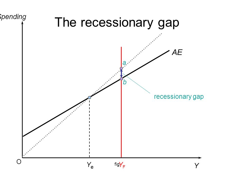 The recessionary gap Spending AE a recessionary gap b O fig Ye YF Y