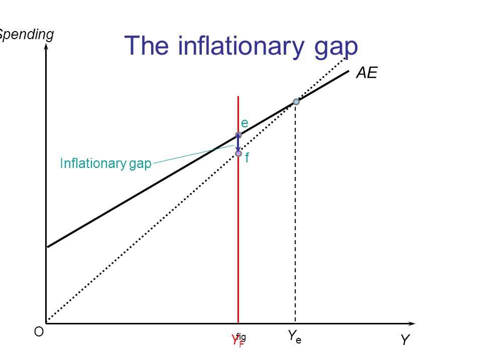 The inflationary gap Spending AE e Inflationary gap f O Ye fig YF Y