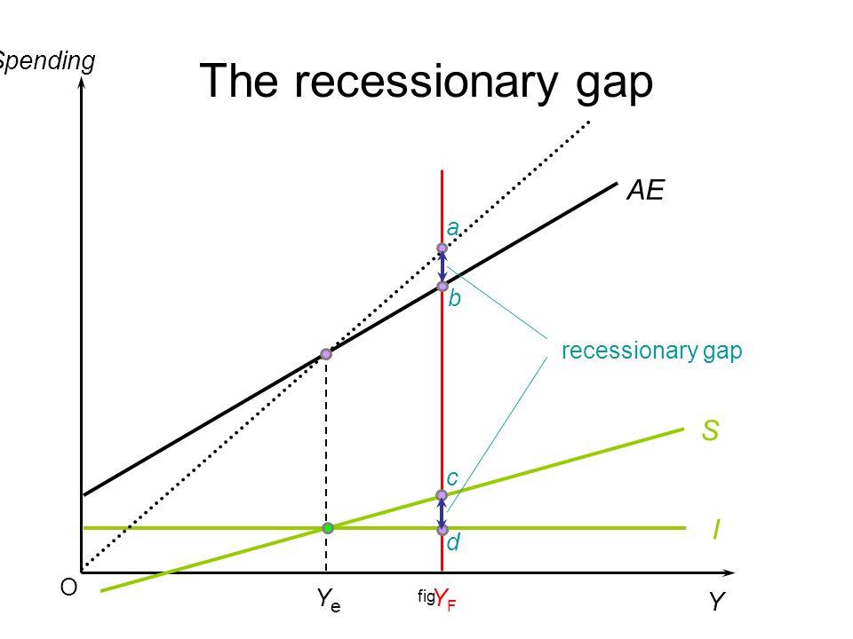 The recessionary gap AE S I Spending Y a b recessionary gap c d O Ye