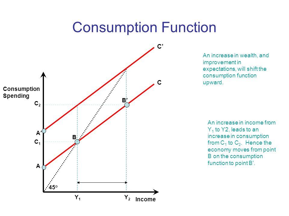 Consumption Function C' C