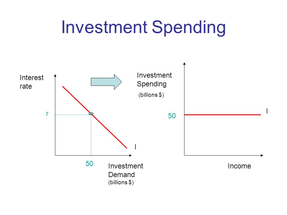 Investment Spending Investment Spending Interest rate I r 50 I 50