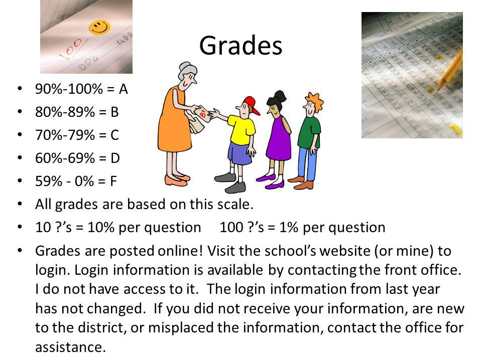 Grades 90%-100% = A 80%-89% = B 70%-79% = C 60%-69% = D 59% - 0% = F