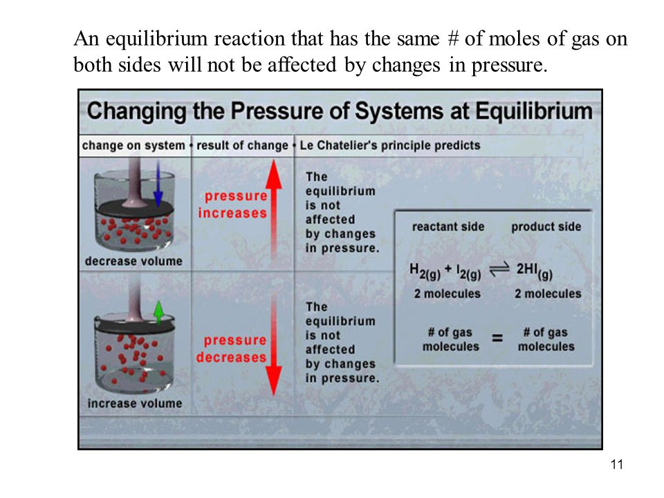 An equilibrium reaction that has the same # of moles of gas on