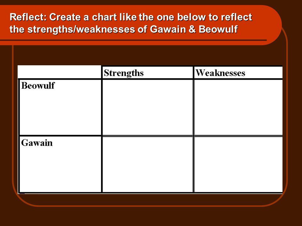 Reflect: Create a chart like the one below to reflect the strengths/weaknesses of Gawain & Beowulf