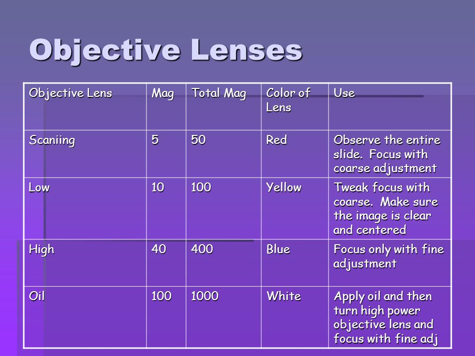 Objective Lenses Objective Lens Mag Total Mag Color of Lens Use