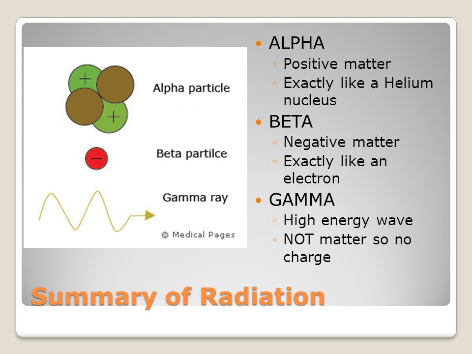 Summary of Radiation ALPHA BETA GAMMA Positive matter