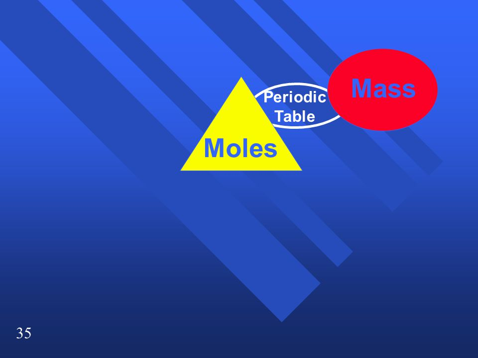 Mass Periodic Table Moles