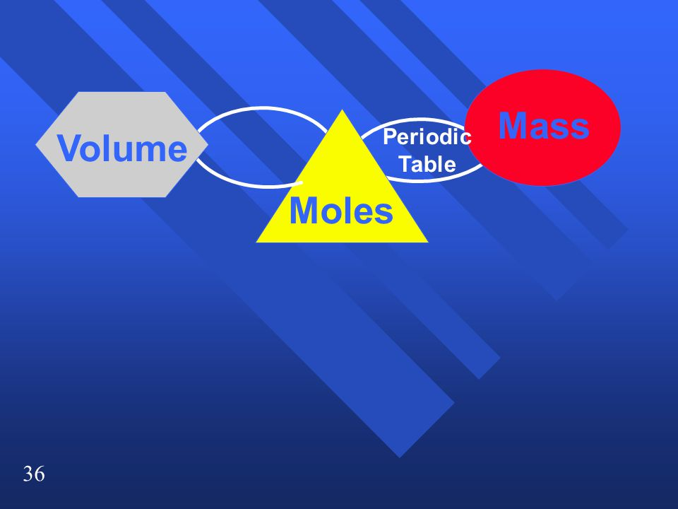 Mass Volume Periodic Table Moles