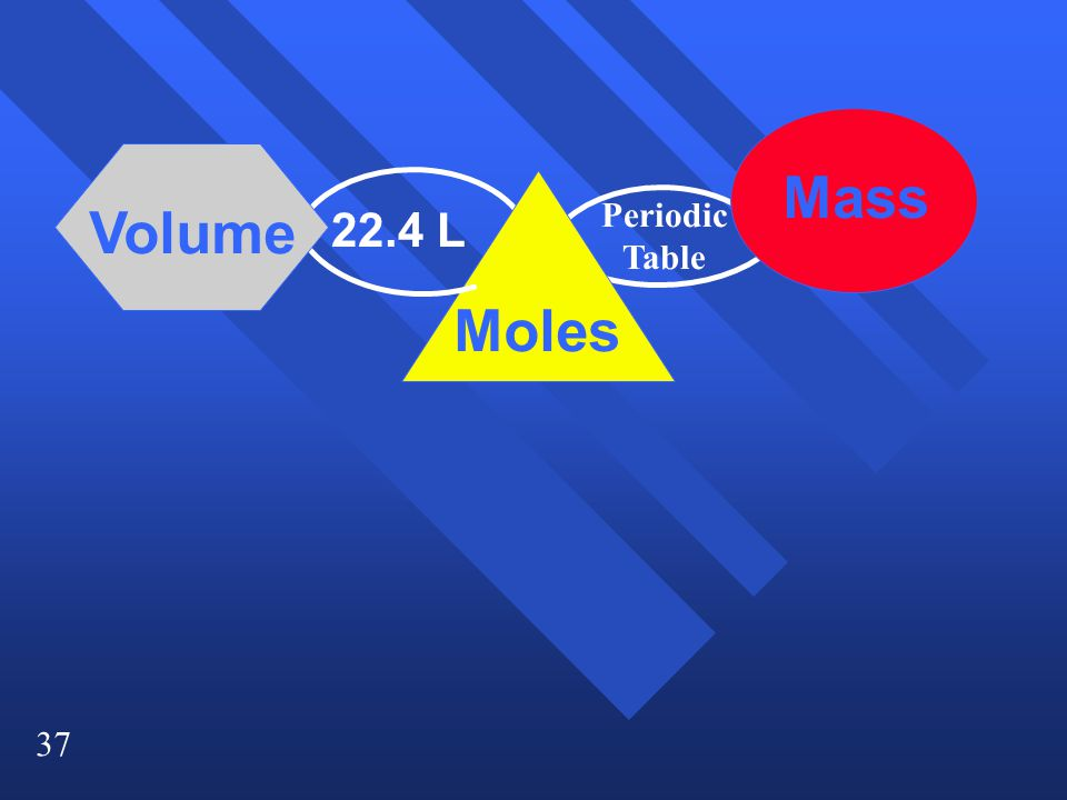 Mass Volume Periodic Table 22.4 L Moles