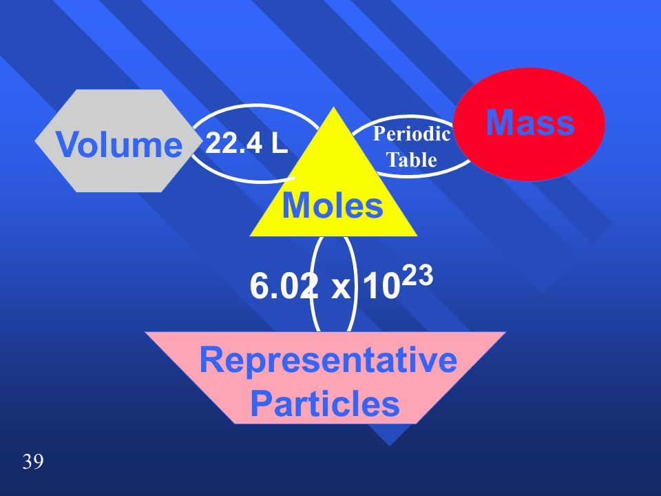 Mass Volume Moles 6.02 x 1023 Representative Particles 22.4 L
