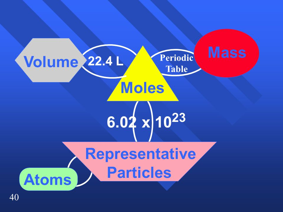 Mass Volume Moles 6.02 x 1023 Representative Particles Atoms 22.4 L
