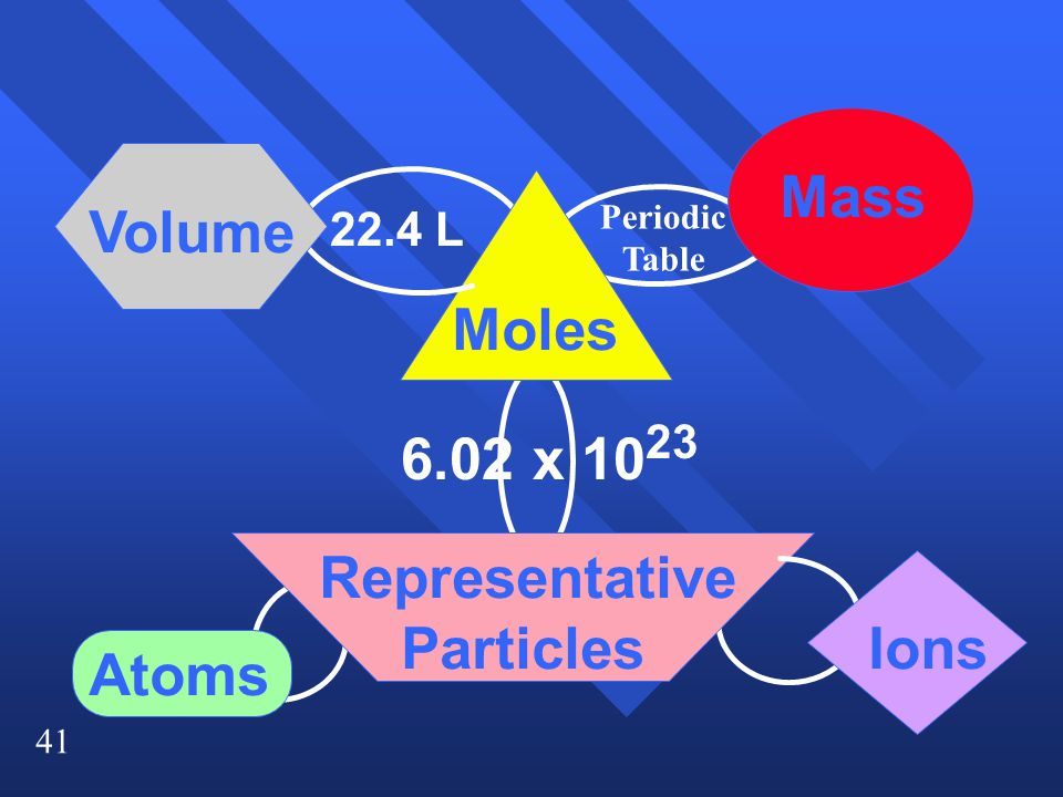 Mass Volume Moles 6.02 x 1023 Representative Particles Ions Atoms